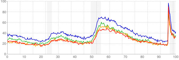 Chart of the unemployment rate by age